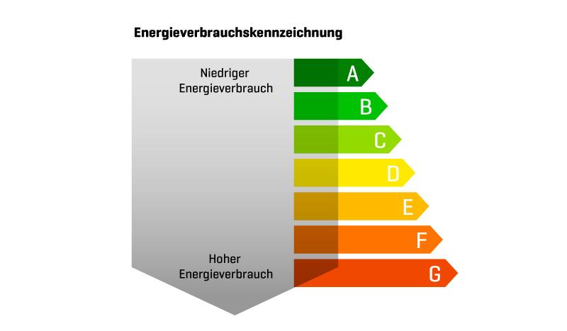 energieklassen